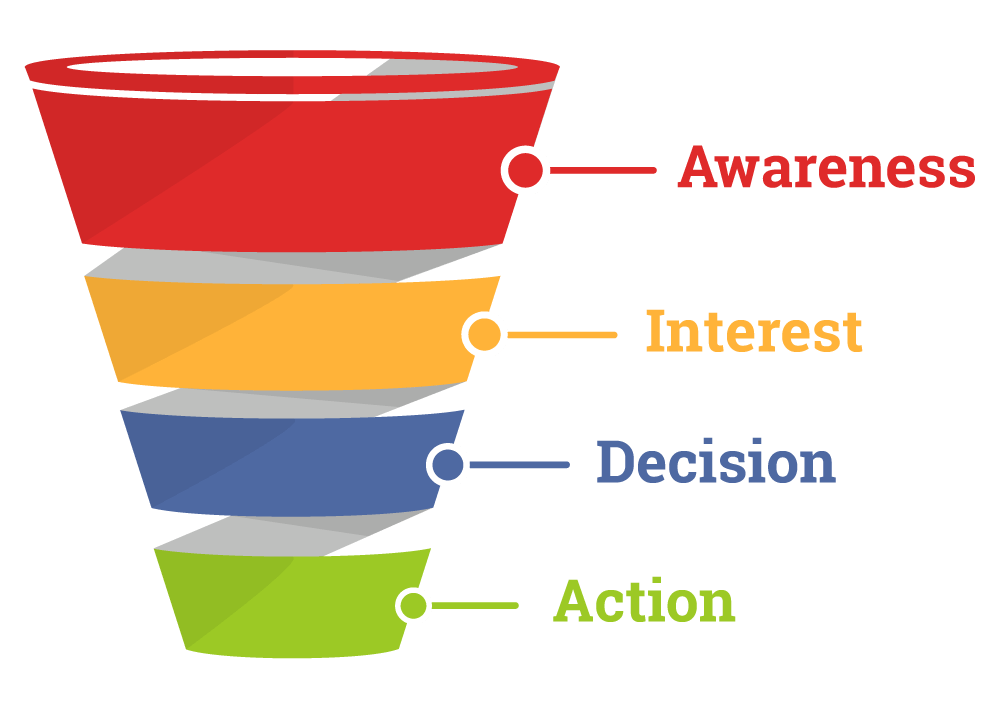 Springfield IL Digital Marketing Agency - Sales Funnel Description Awareness Interest Decision Action